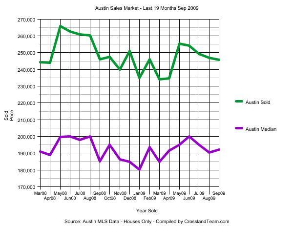 austin-sales-least-19-months-200909