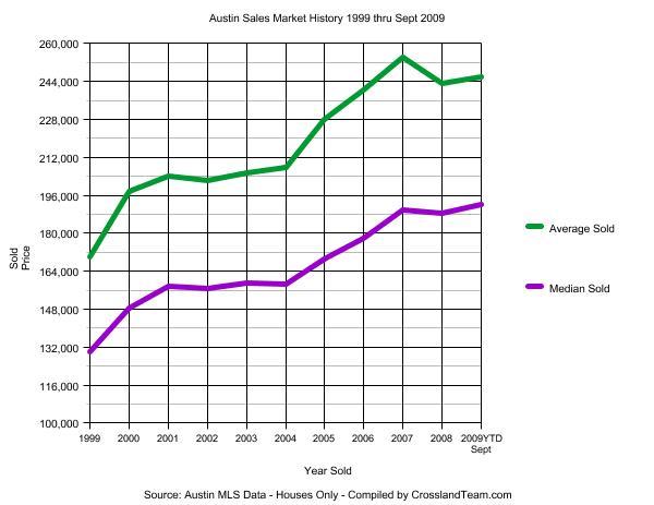 austin-sales-market-graph-1999-2009