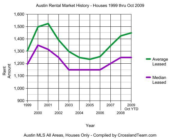 Austin-Rental-Market-1999-2009OctYTD