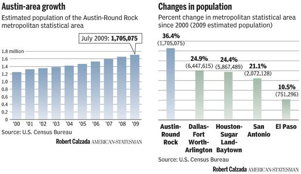 Austin TX population growth chart