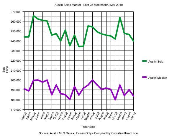 Austin Sales Market last 25 months