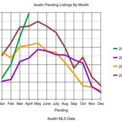 Austin Pending Listings Graph 2007-April 2010