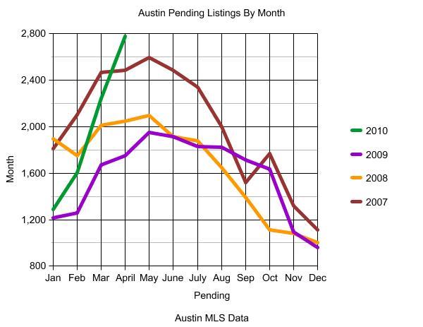 Austin Pending Listings Graph 2007-April 2010