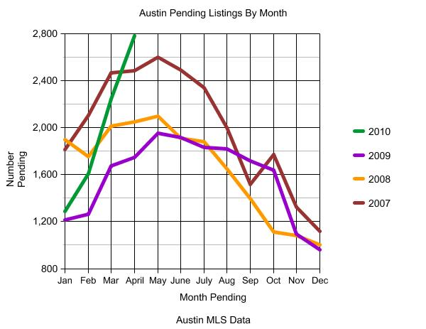 Austin Pending Listings Graph 2007 through April 2010