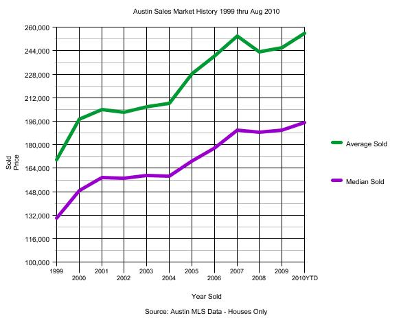 Austin Real Estate Sales Graph 1999 thru Aug 2010