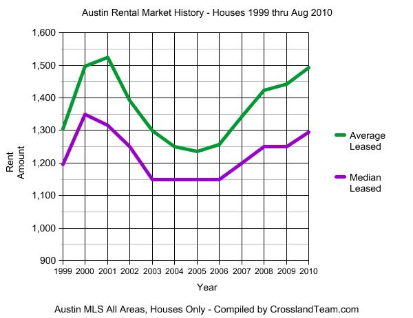 Austin Rental Market graph 1999-2010 Aug