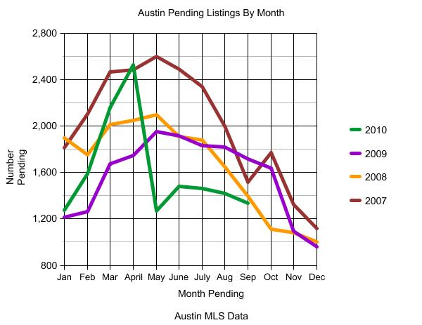 Austin Pending Sales Graph Sept 2010