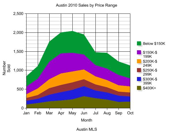 austin real estate sales by price range