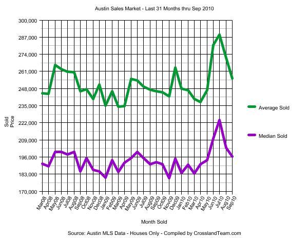 Austin Real Estate Sale Prices Past 31 months