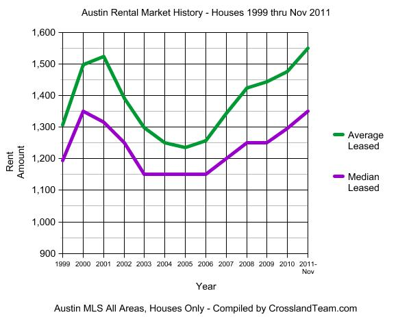 Austin Rental Market 1999 thru Nov 2011