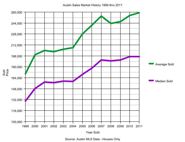 Austin Housing Market Sales Prices 1999 through 2011