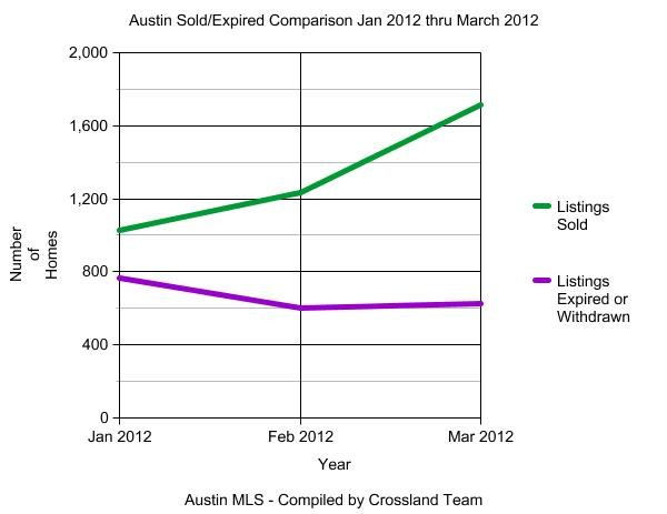 Austin Sold Expired Graph Jan2012 Mar2012