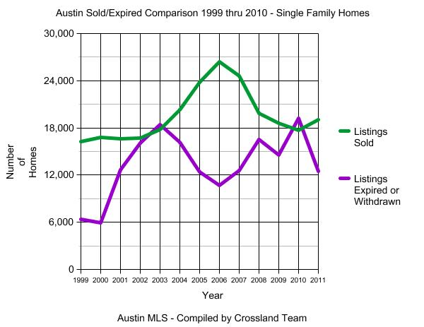 Austin Sold/Expired Graph 1999 thru 2010