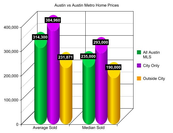 Austin vs Austin metro home prices