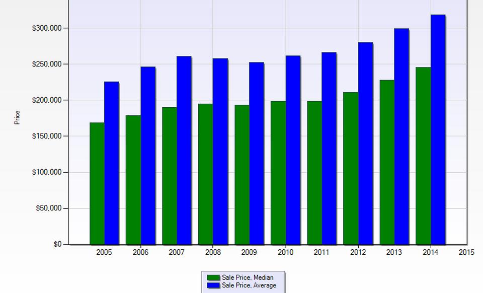 Austin home sales 2005-2014