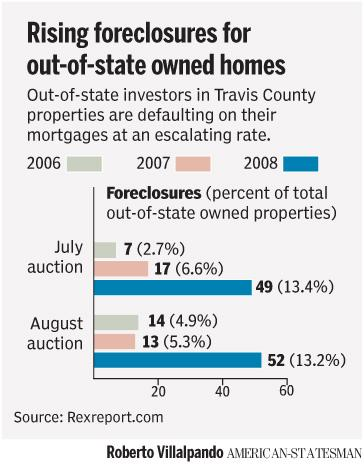 Austin Foreclosures by California Owners